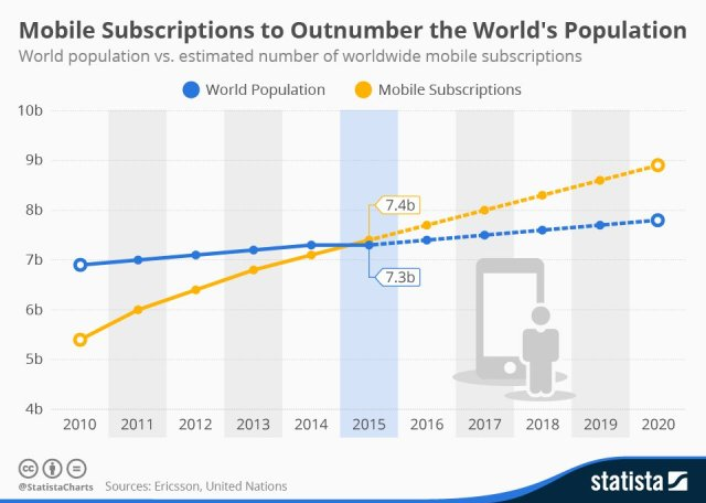 The number of mobile subscriptions stood at 7.3 billion at the end of September and will grow to 7.4 billion by the end of the year.