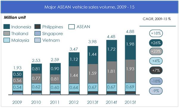 Indonesia may replace Thailand as main automotive ...