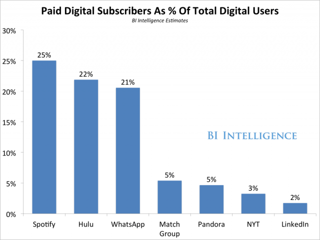 paid-subscribers-vs-non-subscribers-1024x768