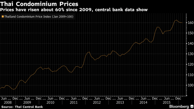Thai Condominium Prices have shown a sixty percent rise since 2009 according to Thailand 's Central Bank.