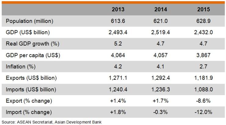 Table: Major Economic Indicators of ASEAN