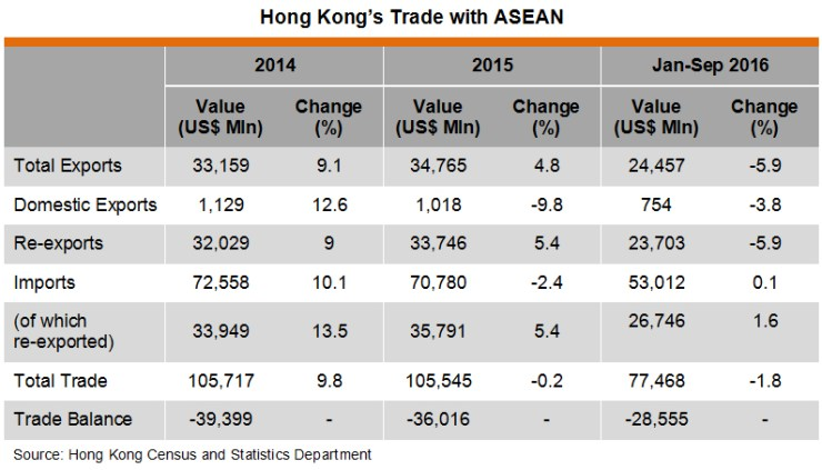 Table: Hong Kong Trade with ASEAN