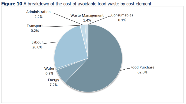 Food waste is the responsibility of everyone who handles food within your organisation