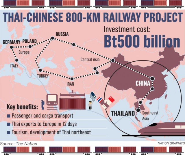 The Pan-Asia Railway Network designed to connect China with Southeast Asia