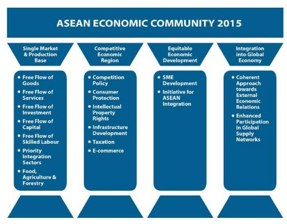 Economic community