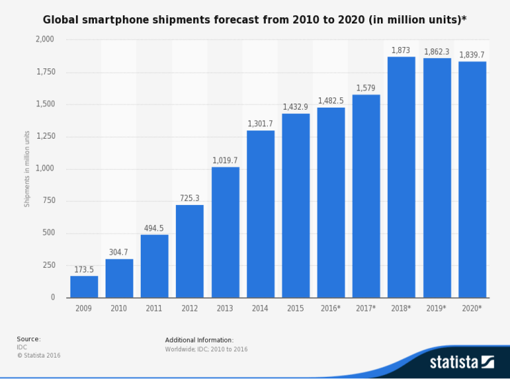 Global smartphone shipments forecast from 2010 to 2020 (in millions of units)