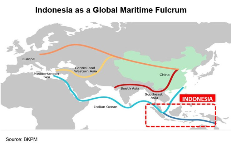 Picture: Indonesia as a Global Maritime Fulcrum