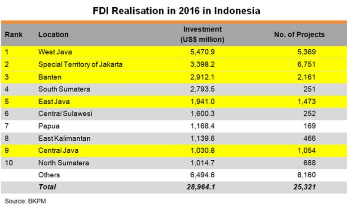 Table: FDI Realisation in 2016 in Indonesia