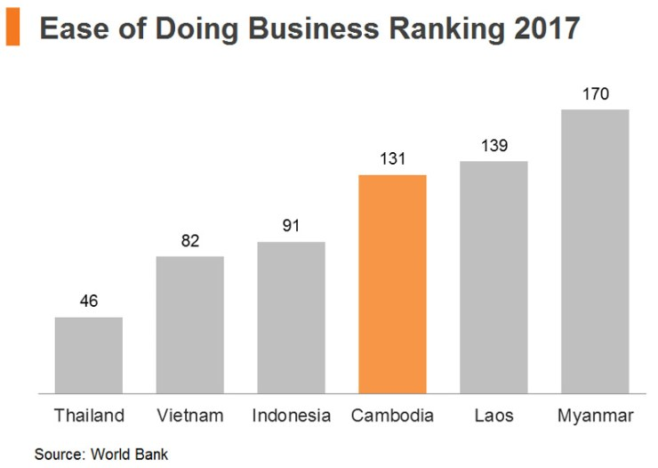Chart: Ease of Doing Business Ranking 2017