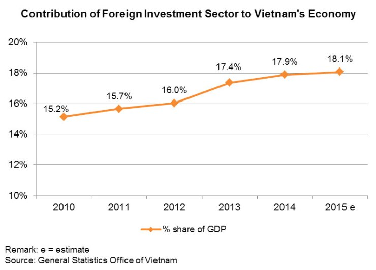 Chart: Contribution of Foreign Investment Sector to Vietnam's Economy