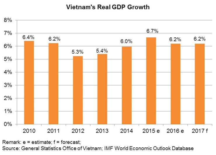 Chart: Vietnam's Real GDP Growth