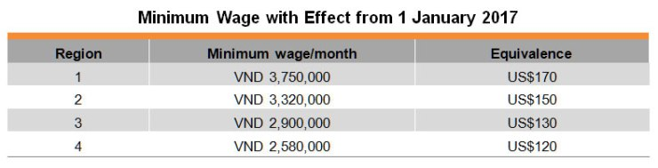 Table: Minimum Wage with Effect from 1 January 2017