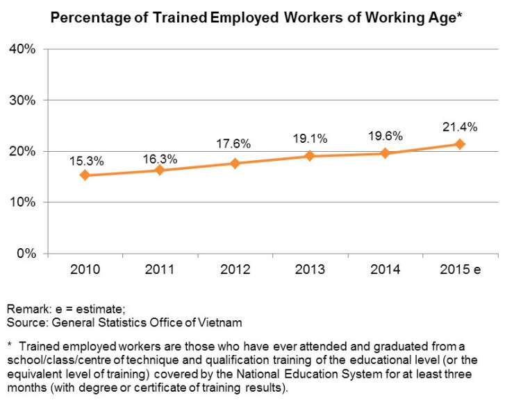 Chart: Percentage of Trained Employed Workers of Working Age
