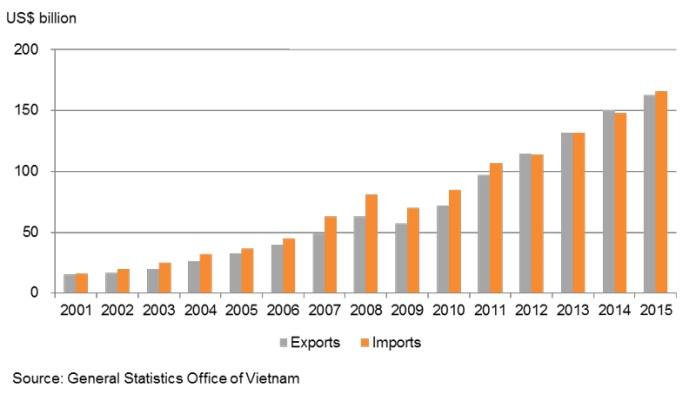 Chart: Vietnam's Total Freight Traffic Volume and External Trade