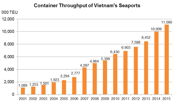 Chart: Container Throughput of Vietnam's Seaports