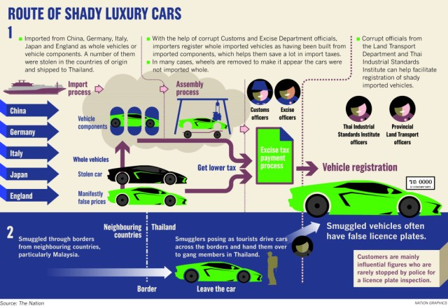 Thailand's shady route of imported luxury car is being is under investigation