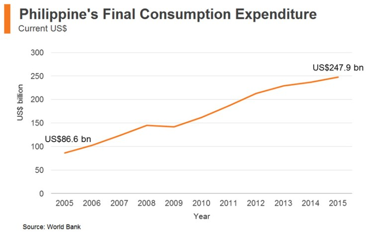 Chart: Philippine's Final Consumption Expenditure