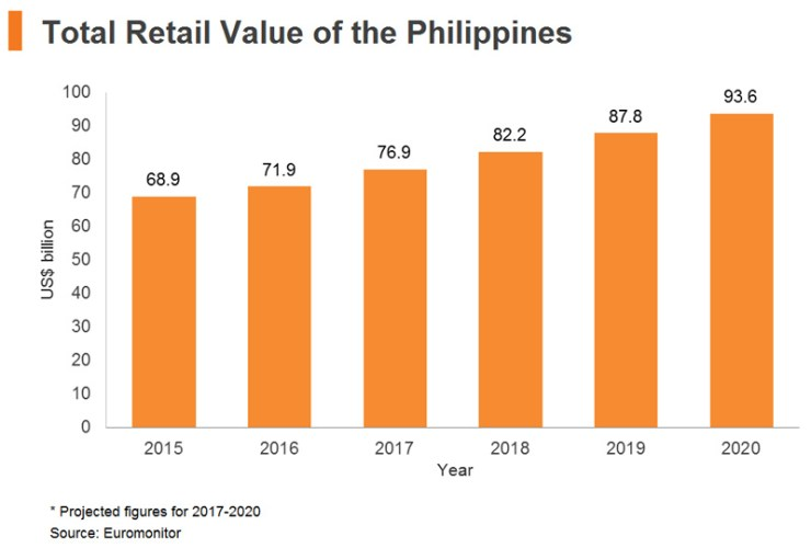 Chart: Total Retail Value of the Philippines