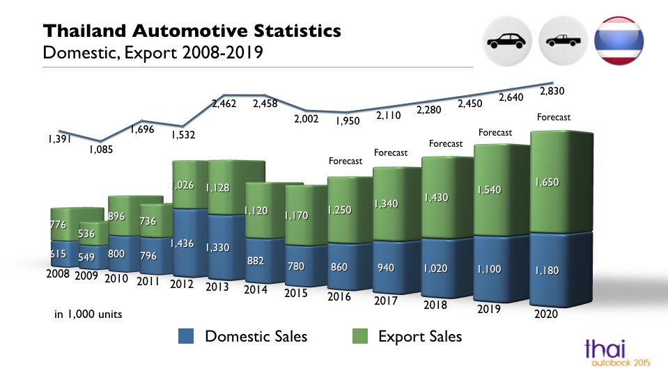 Thailand's Auto Parts Suppliers: from regional to global players