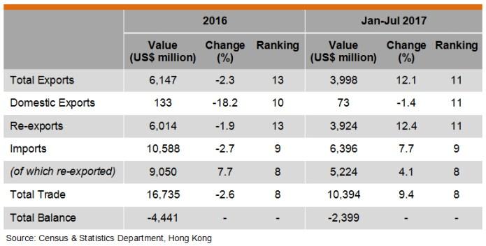 Table: Hong Kong Trade with Thailand
