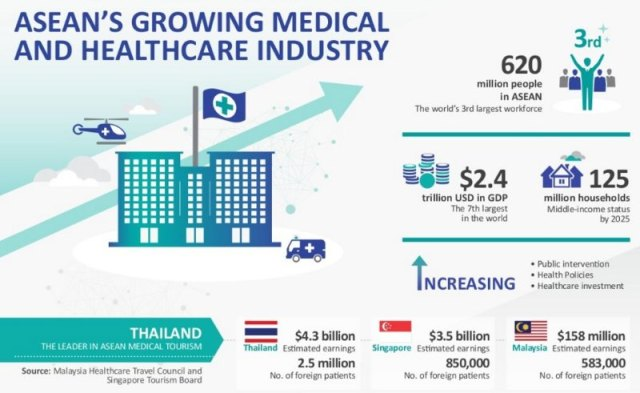 Thailand seeks to boost market share of Medical tourism in