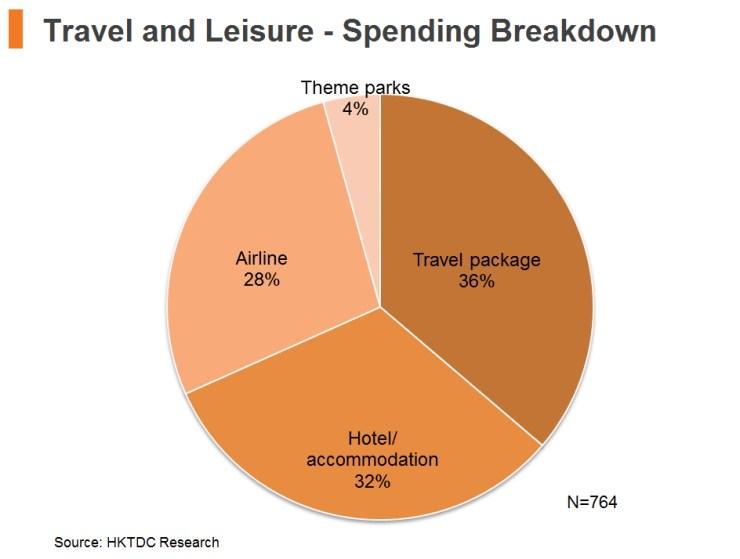Chart: Travel and Leisure - Spending Breakdown