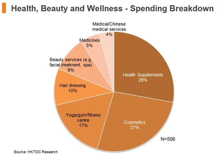 Health, Beauty and Wellness - Spending Breakdown
