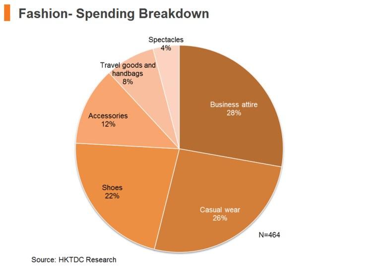 Chart: Fashion - Spending Breakdown