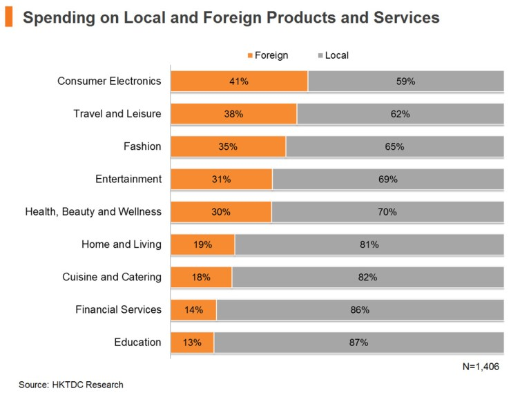 Chart: Spending on Local and Foreign Products and Services