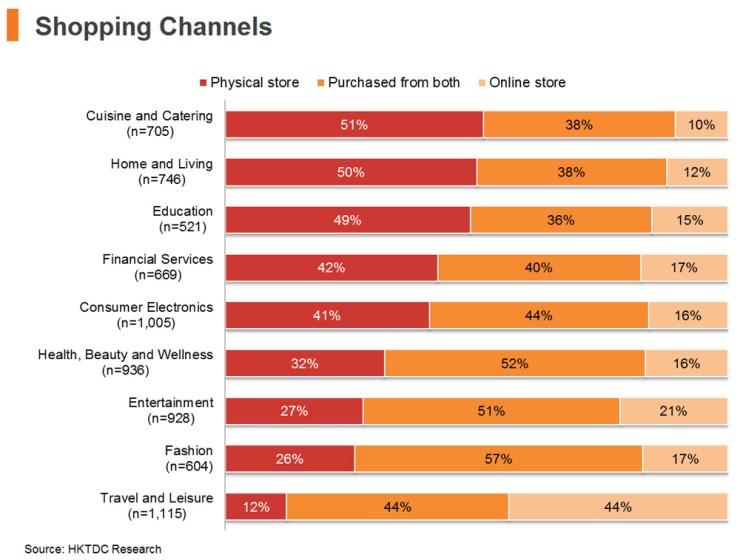 Chart: Shopping Channels