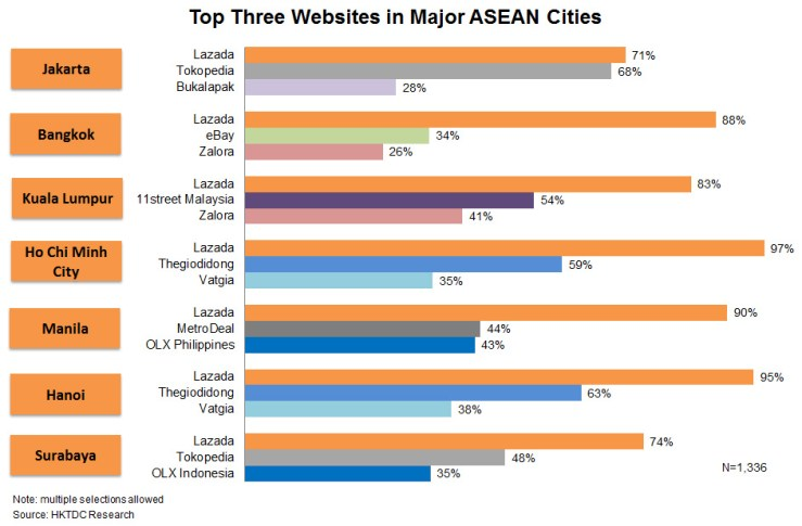 Chart: Top Three Websites in Major ASEAN Cities