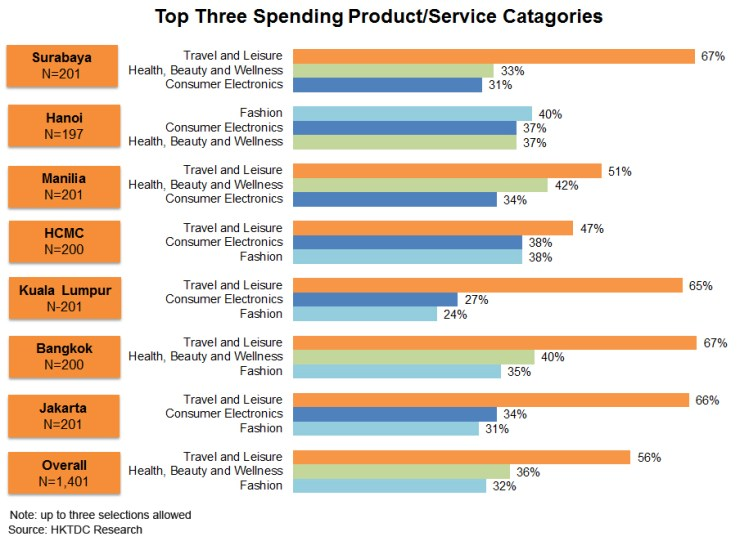 Chart: Top Three Spending Product or Service Catagories