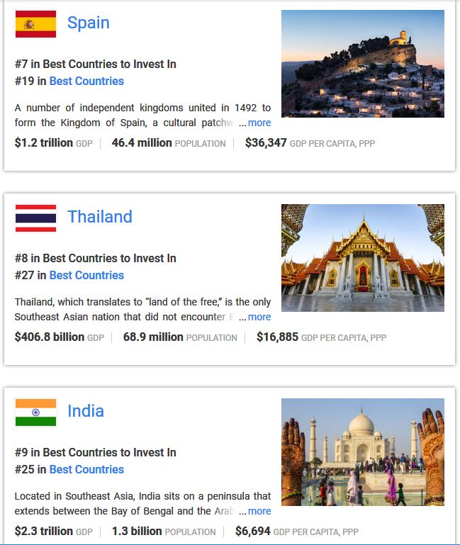 Thailand ranked on the eighth place among the top 20