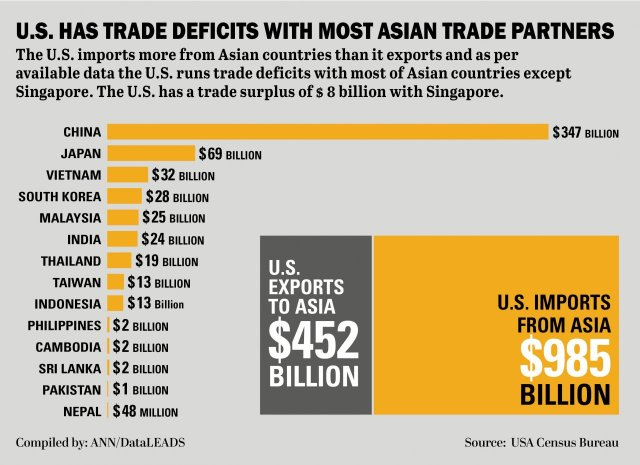 US has trade deficits with most Asian trade partners