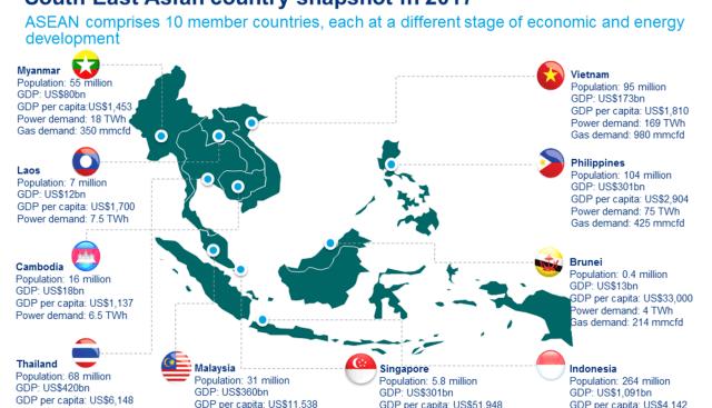 Asean countries snapshot 2017
