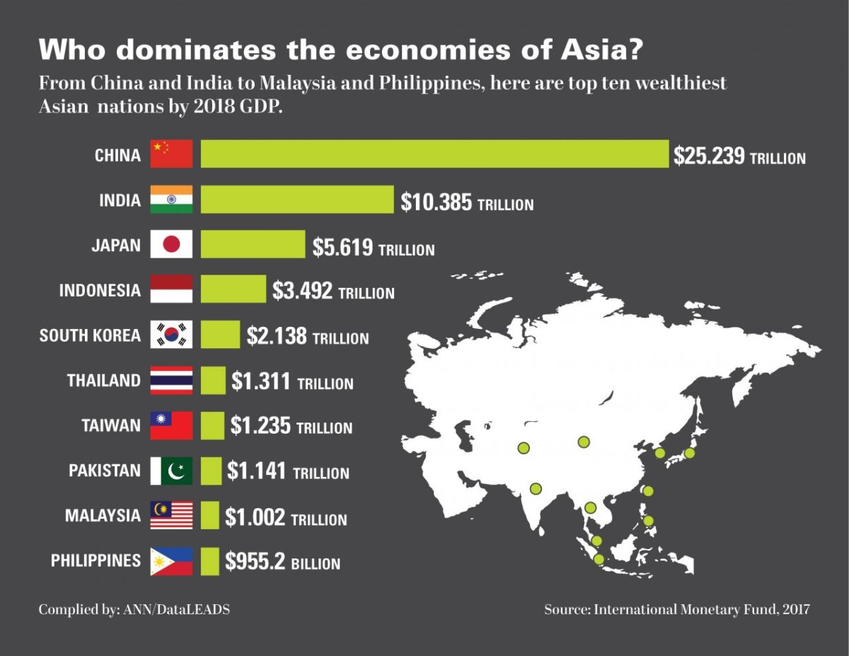 Thailand 6th Economy in Asia