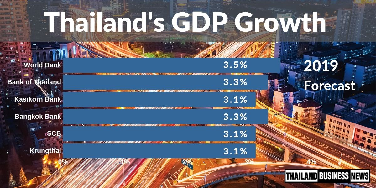 Thailand's economy grew at 2 3%YOY in 2019Q2, lowest in 19Q