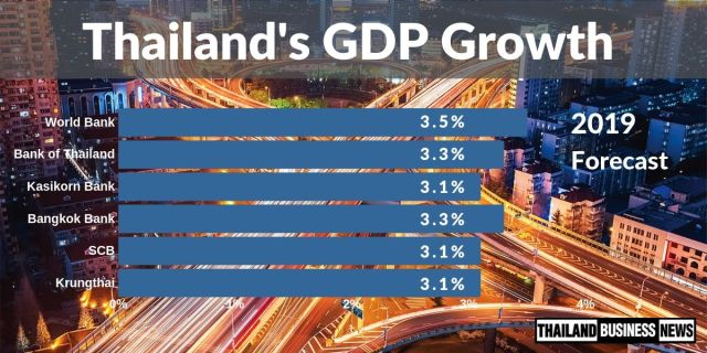 Thailand's GDP growth forecast for 2019