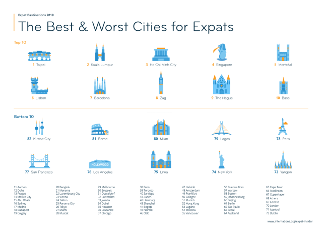 Expat Insider 2019 survey, best and worst cities.
