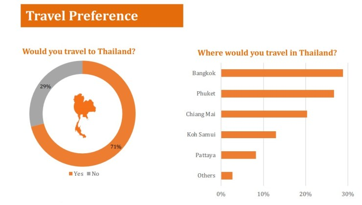 Chinese Tourists Travel Preferences