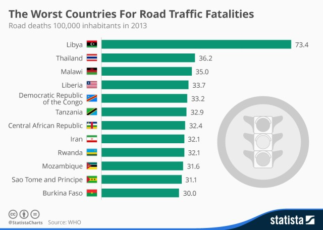 Thailand's roads are the second deadliest in the world.