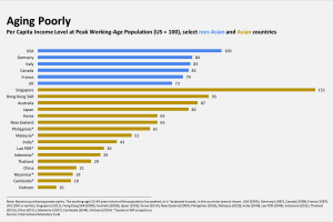 Can Asia maintain growth with an ever ageing population ?