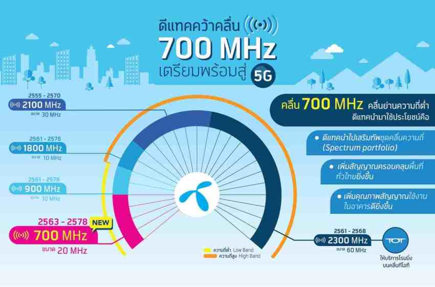 dtac acquires 700 MHz spectrum to further strengthen its network