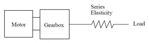series elastic actuator - ภาพจาก http://www.hizook.com/blog/2009/10/18/meka-robotics-humanoid-torso-and-anthropomorphic-hands