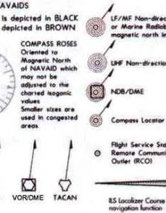 Aeronautical legend also chart rh thaitechnics