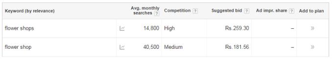 Google keyword planner tool | Thakur Blogger