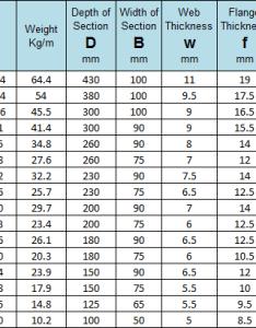 Universal beams sizes chart also thames steel services parralel flange channel pfc rh thamessteelservices