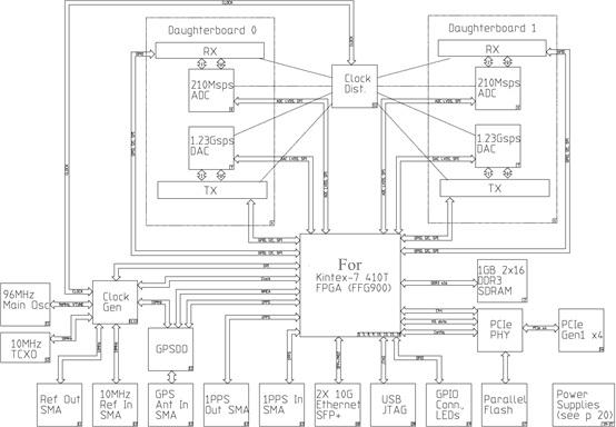 SDR X310 SDR Platform Software Defined Radio Fit For USRP