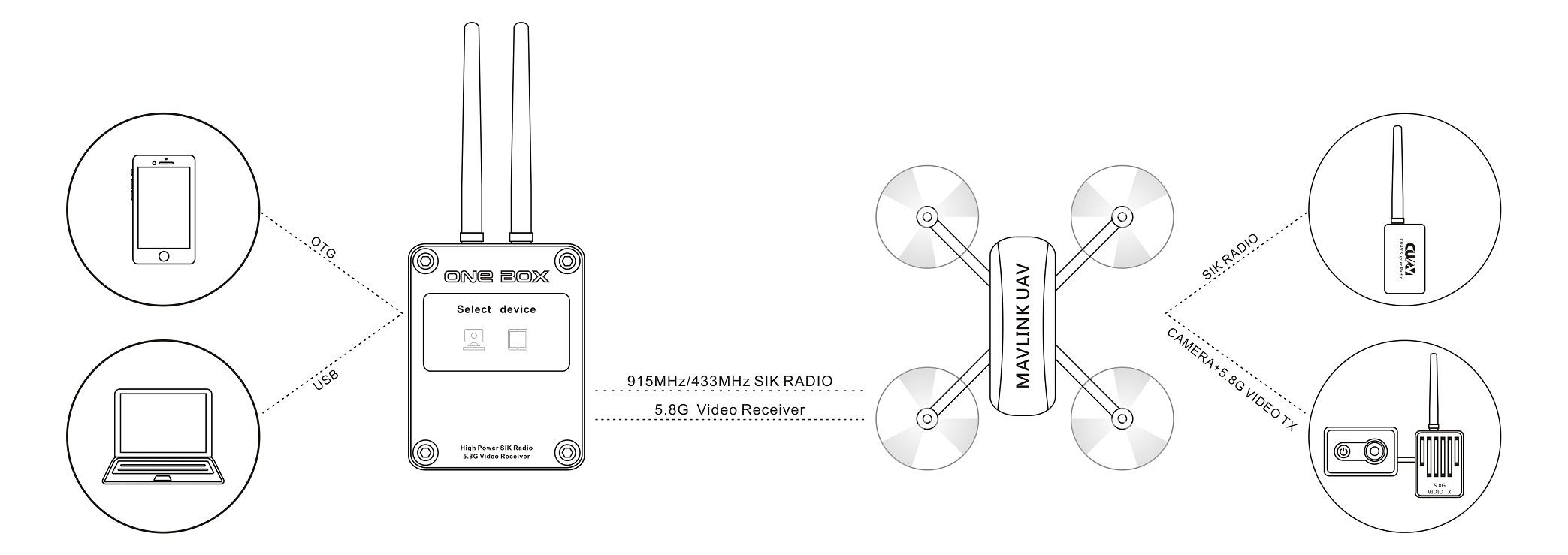 CUAV Integrative Receiver ONE BOX Mavlink 5.8G Figure