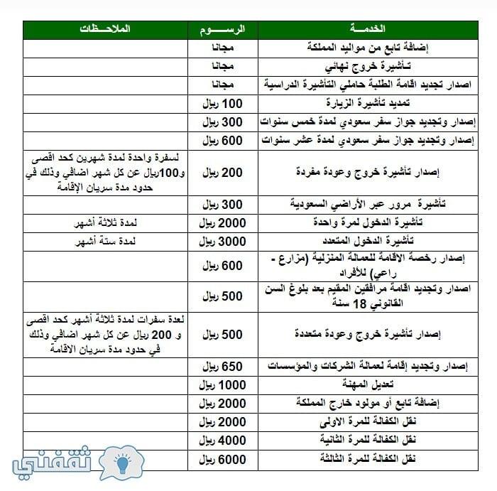 رسوم الجوازات السعودية 2018 بوادر لتخفيض رسوم إصدار تأشيرة